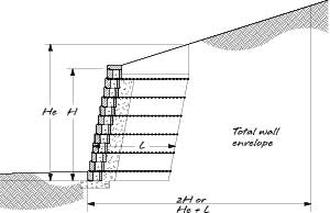 retaining wall height