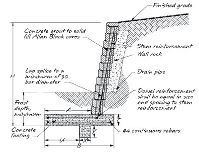 Retaining Wall Reinforcement Options