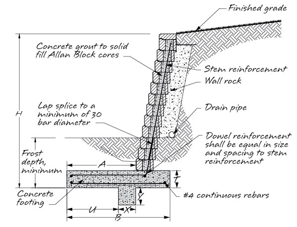 Reinforced Concrete Wall Design Example reinforced concrete calculated footing width for a basement wall Typical Retaining Wall Section
